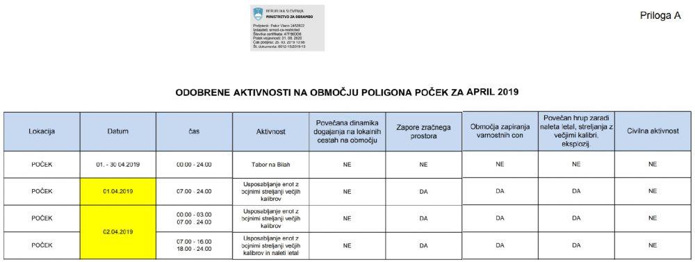 WWW.MO.RS.SI_ODOBRENE AKTIVNOSTI NA OBMOČJU POLIGONA POČEK ZA MESEC APRIL 2019