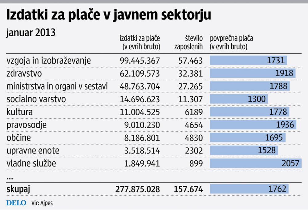 Delo; AJPES: Izdatki za plače v javnem sektorju januarja 2013
