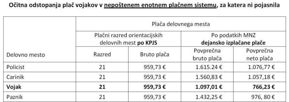 Primerjava plačnih razredov po KPJS z dejanskimi izplačanimi plačami v plačni skupini C, srednje medicinske sestre, računovodje in kadrovnika V